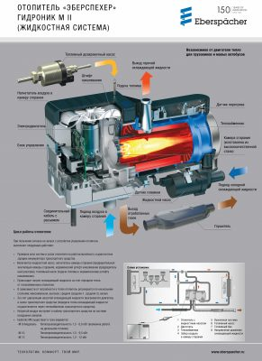 Плакат устройства Hydronic M II