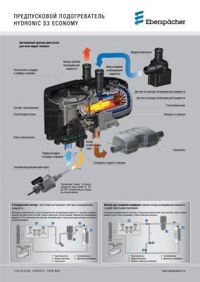 Плакат устройства Hydronic S3